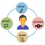 ABC of Git Commands - Version Control System