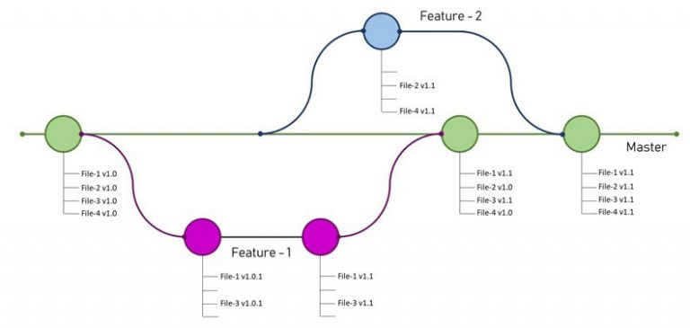 Git Branchaning and Operations
